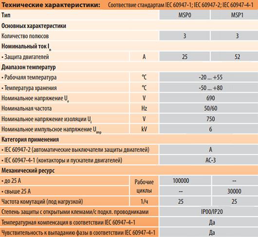 Технические характеристики автоматических выключателей защиты двигателей MSP0 и MSP1