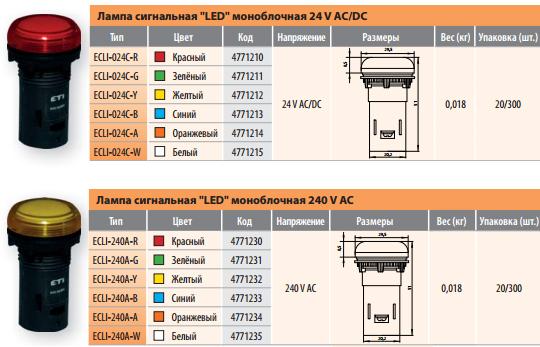 Лампы сигнальные LED моноблочные (ETI)