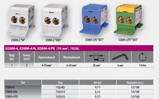 Распределительные блоки EDBM от концерна ETI