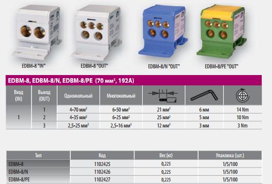 Распределительные блоки EDBM - электротехническое оборудование ETI в Крыму