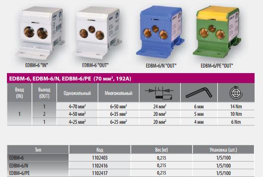 Распределительные блоки EDBM от производителя электротехнического оборудования ETI (Словения)