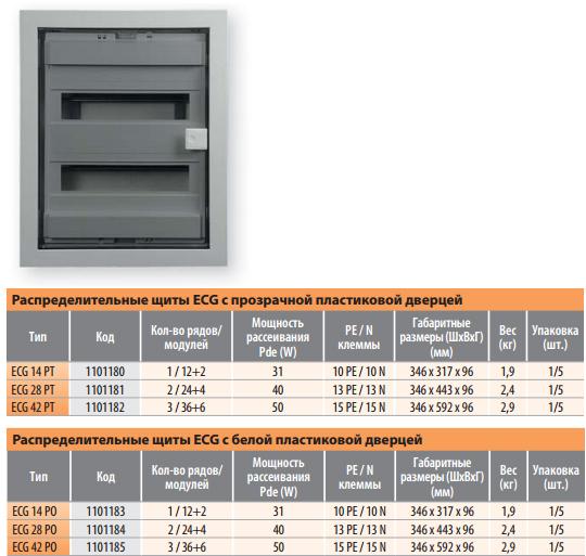 Распределительные щиты ECG внутренней установки с прозрачной/ белой пластиковой дверцей от ETI