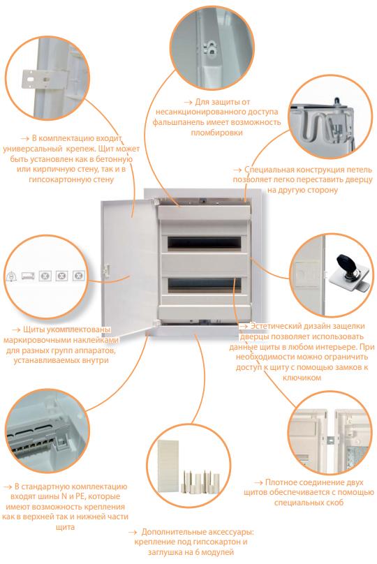 Распределительные щиты ECG внутренней установки (IP 40)