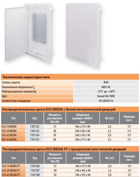 Распределительные щиты ECG MEDIA внутренней установки с белой металлической дверцей и с прозрачной пластиковой дверцей
