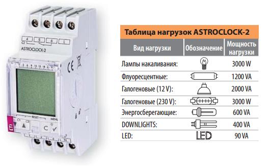 Таблица нагрузок цифрового астрономического таймера ASTROCLOCK-2